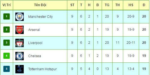 Tiêu điểm vòng 9 NHA: Manchester chưa thoát bể khổ - 4