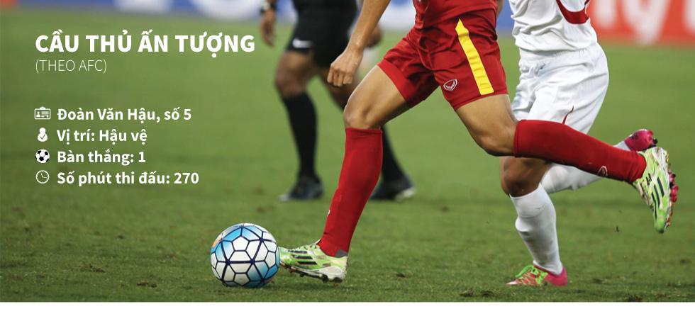 U19 Việt Nam và chiếc vé diệu kỳ tới World Cup [Đồ họa] - 10