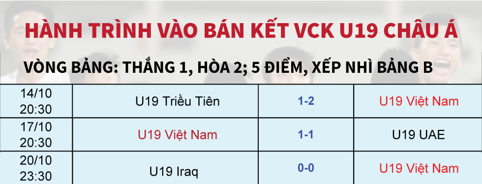 U19 Việt Nam và chiếc vé diệu kỳ tới World Cup [Đồ họa] - 11
