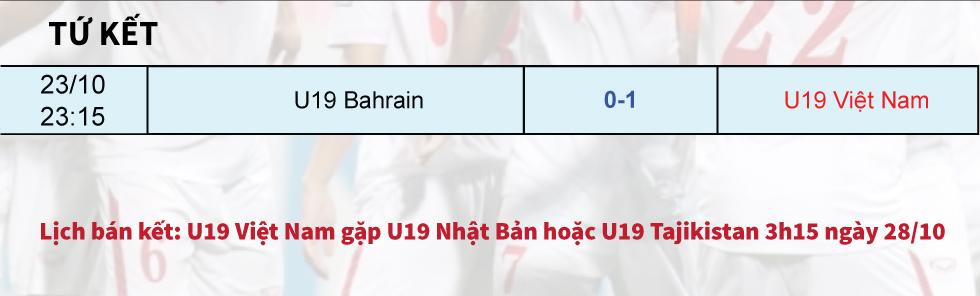 U19 Việt Nam và chiếc vé diệu kỳ tới World Cup [Đồ họa] - 12