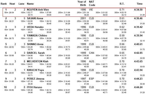 Ánh Viên xô đổ kỷ lục cá nhân bơi 400m ở giải thế giới - 3