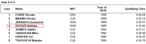 Ánh Viên xô đổ kỷ lục cá nhân bơi 400m ở giải thế giới - 4