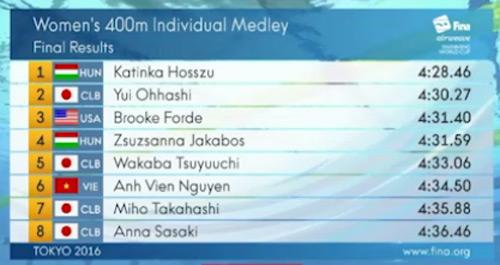 Ánh Viên xô đổ kỷ lục cá nhân bơi 400m ở giải thế giới - 1