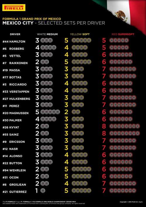 F1, Mexican GP: Sân đấu khắc nghiệt - 2