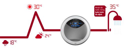 Các vấn đề thường gặp khi dùng máy nước nóng - 2