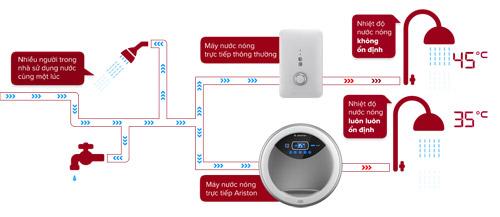 Các vấn đề thường gặp khi dùng máy nước nóng - 3