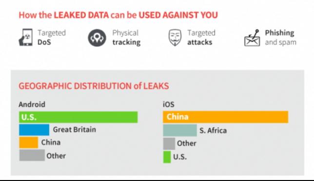 Dữ liệu người dùng trên iOS bị rò rỉ nhiều hơn Android - 3
