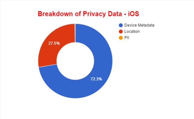 Dữ liệu người dùng trên iOS bị rò rỉ nhiều hơn Android - 2