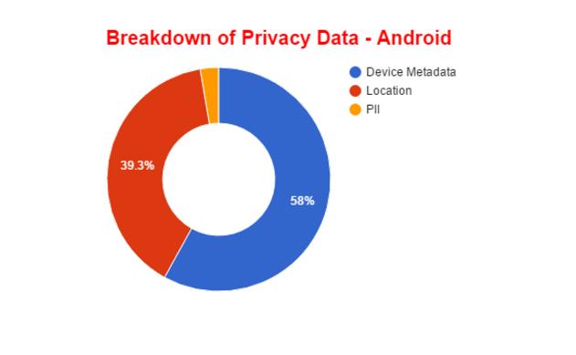 Dữ liệu người dùng trên iOS bị rò rỉ nhiều hơn Android - 4