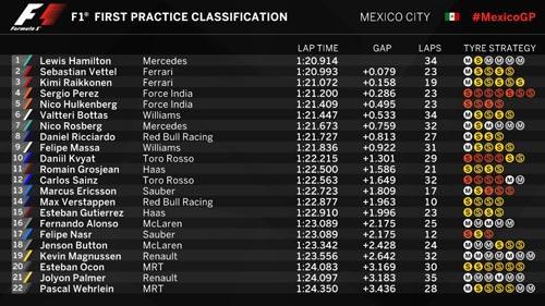 F1, đua thử Mexican GP: Bất ngờ mang tên Ferrari - 1
