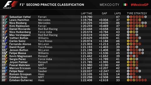 F1, đua thử Mexican GP: Bất ngờ mang tên Ferrari - 2