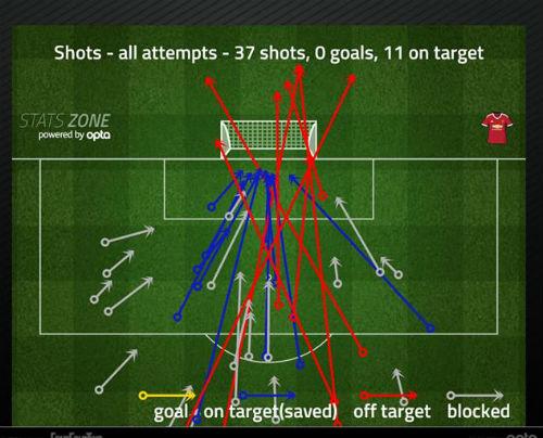 MU – Mourinho 4 trận liền không thắng: Mừng nhiều hơn lo - 3
