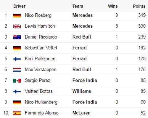 F1 – Mexican GP: Còn nước còn tát - 3
