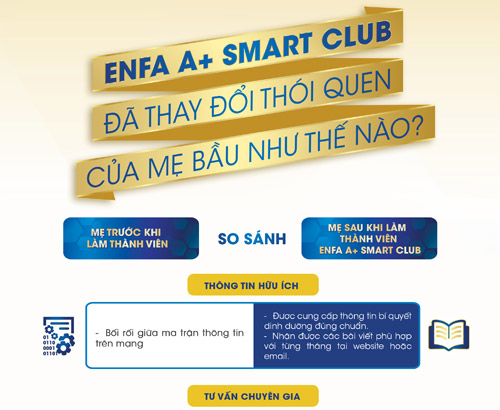 Enfa A+ Smart Club đã thay đổi thói quen của mẹ bầu như thế nào? - 2