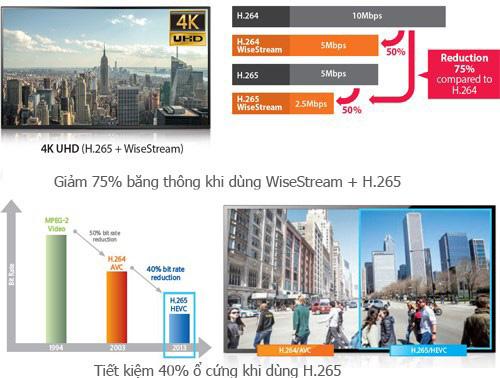 Camera quan sát Samsung WiseNet giá rẻ hơn, chất lượng tốt hơn - 1