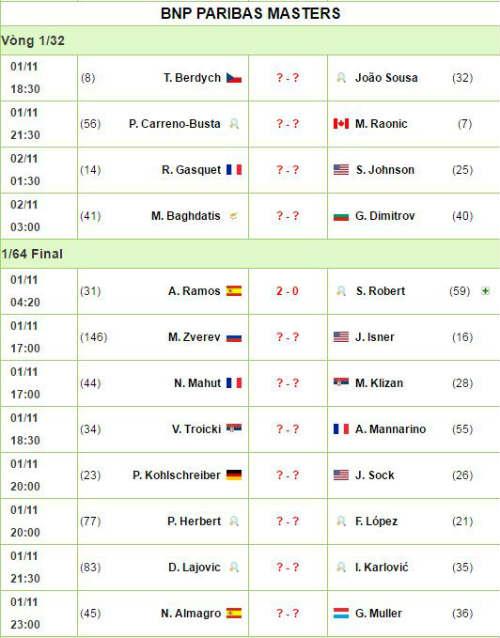 Paris Masters ngày 2: Raonic, Berdych vượt khó - 5