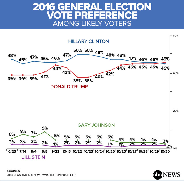 Trump lần đầu vượt qua Hillary Clinton kể từ tháng 5 - 2
