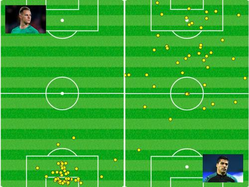 """Bị khiêu khích, Messi suýt """"tẩn"""" nhau với SAO Man City - 3"""