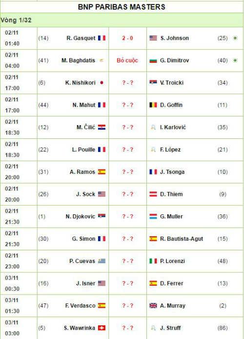 Paris Masters ngày 3: Murray khổ chiến, Wawrinka thua sốc - 4