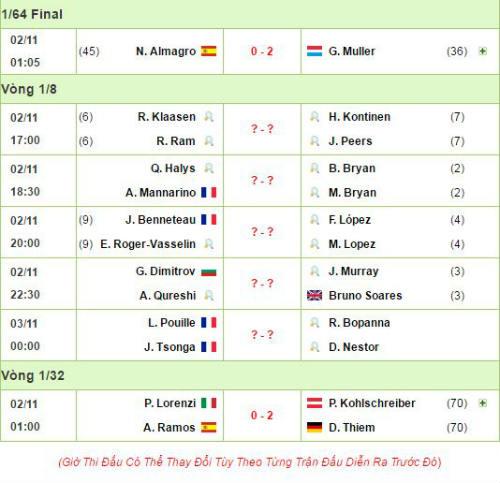 Paris Masters ngày 3: Murray khổ chiến, Wawrinka thua sốc - 5