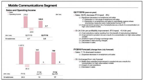 Sony dự báo khiêm tốn về doanh số bán ra của Xperia - 2