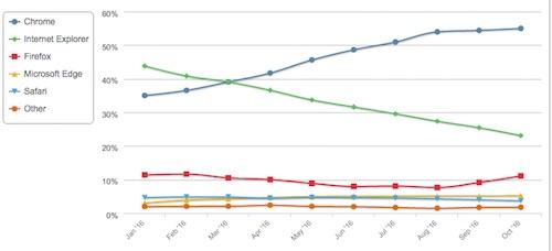 Thị phần trình duyệt IE giảm sâu, Chrome vươn lên mạnh mẽ - 2