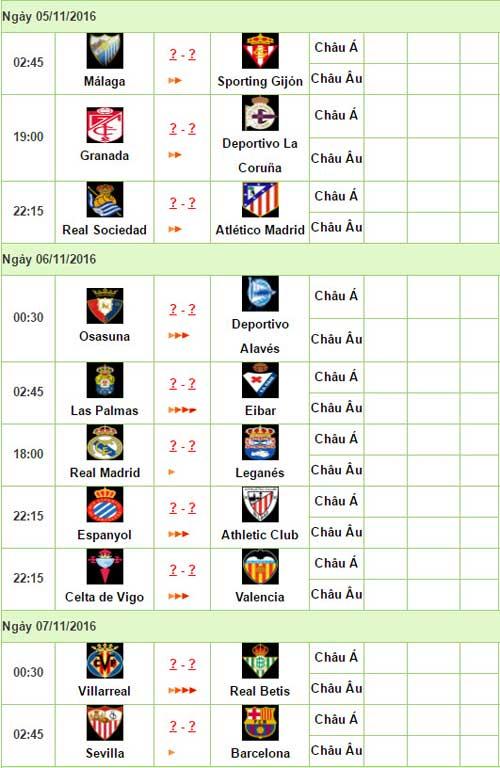 Trước vòng 11 Liga: Hiểm nguy rình rập Barca - 3