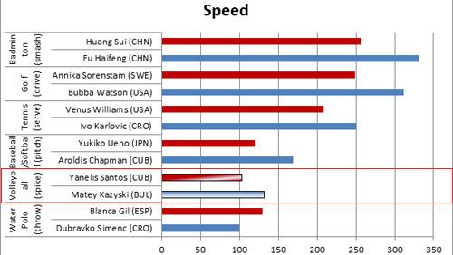 Nữ thần bóng chuyền: Đập 103km/h nhanh nhất địa cầu (P4) - 1