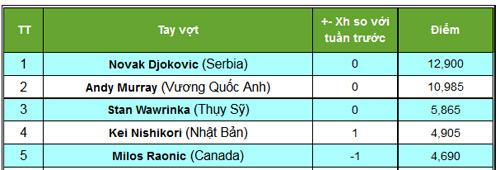 Paris Masters ngày 6: Murray, Isner vào chung kết - 6