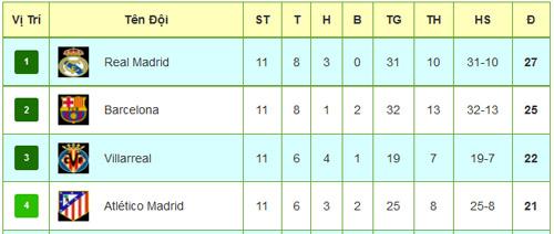 Tiêu điểm vòng 11 La Liga: Khác biệt Bale – Morata - 3