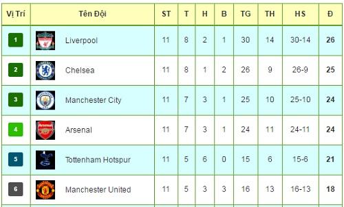 """Tiêu điểm vòng 11 NHA: MU, Liverpool """"nhuộm đỏ"""" nước Anh - 3"""