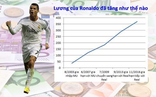 Ronaldo ký hợp đồng với Real: Lương tăng như tên lửa - 1