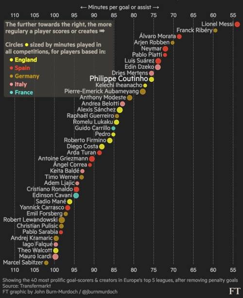 SAO tấn công nguy hiểm nhất: Messi số 1, Morata hơn CR7 - 1