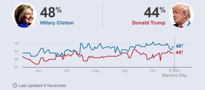 Thăm dò lần cuối: Clinton nắm 90% cơ hội là tổng thống Mỹ - 2
