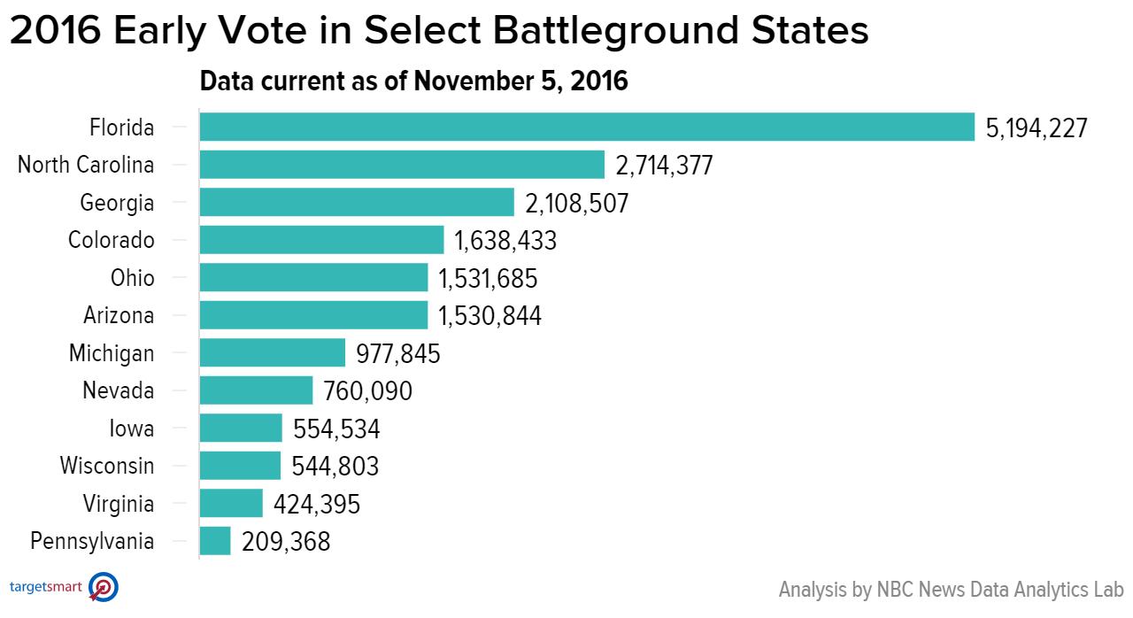 Bầu cử Mỹ: 41 triệu người đã chọn xong tổng thống - 2