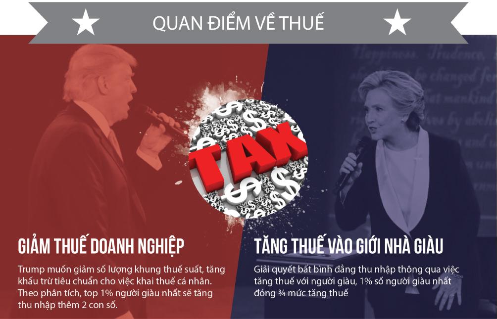 [Đồ họa] Khác nhau như nước với lửa giữa Trump và Clinton - 4