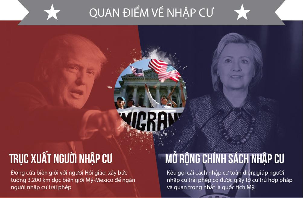 [Đồ họa] Khác nhau như nước với lửa giữa Trump và Clinton - 5