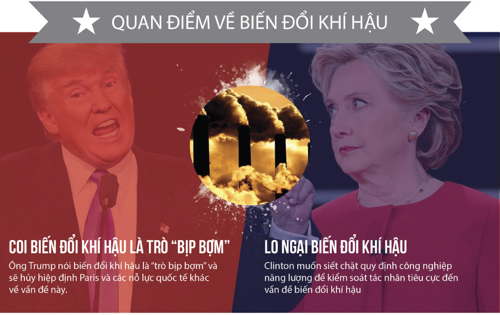 [Đồ họa] Khác nhau như nước với lửa giữa Trump và Clinton - 8