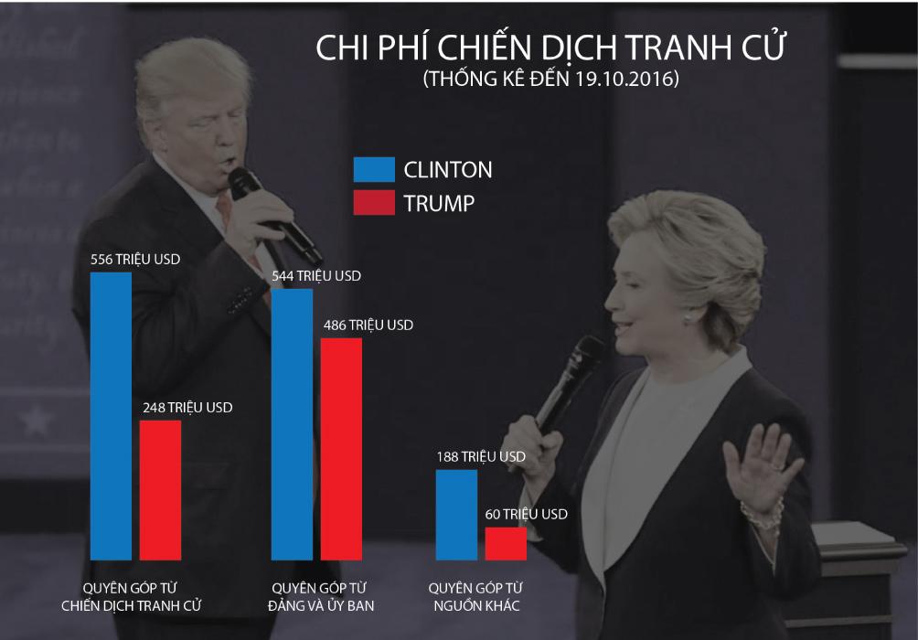 [Đồ họa] Khác nhau như nước với lửa giữa Trump và Clinton - 10
