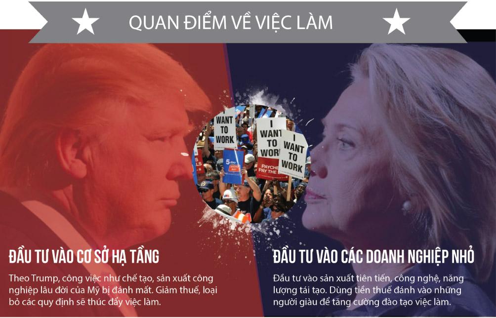 [Đồ họa] Khác nhau như nước với lửa giữa Trump và Clinton - 9