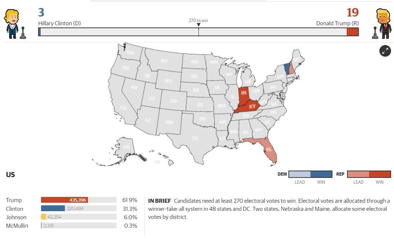 Bầu cử Mỹ: Kết cục bất ngờ chấn động - 34