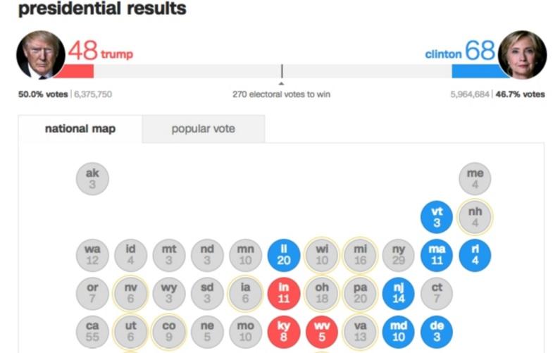 Bầu cử Mỹ: Kết cục bất ngờ chấn động - 32