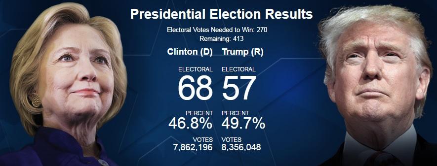 Bầu cử Mỹ: Kết cục bất ngờ chấn động - 31