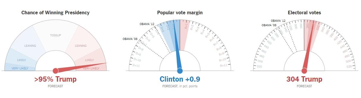 Bầu cử Mỹ: Kết cục bất ngờ chấn động - 14