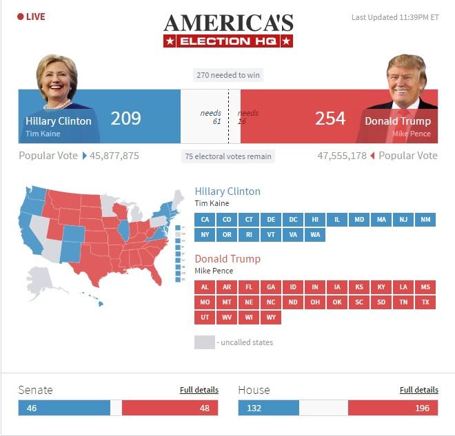 Bầu cử Mỹ: Kết cục bất ngờ chấn động - 12