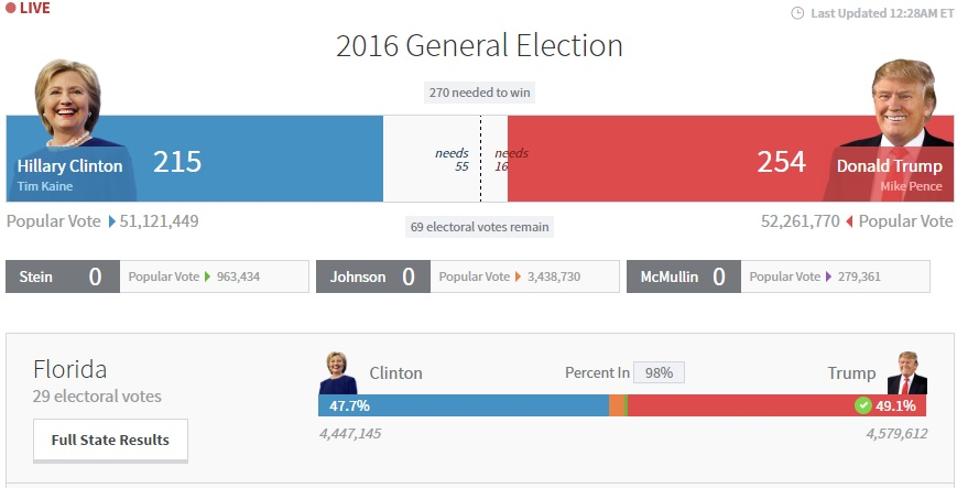 Bầu cử Mỹ: Kết cục bất ngờ chấn động - 10