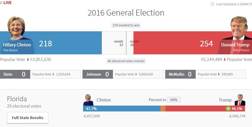 Bầu cử Mỹ: Kết cục bất ngờ chấn động - 5
