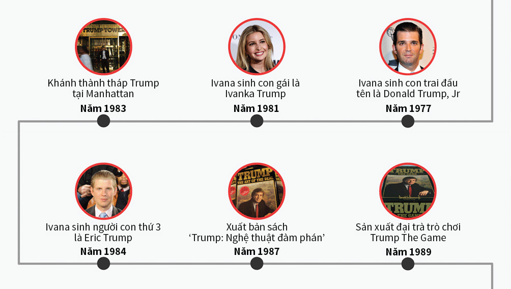 [Đồ họa] Đường đến ghế tổng thống Mỹ của Donald Trump - 2