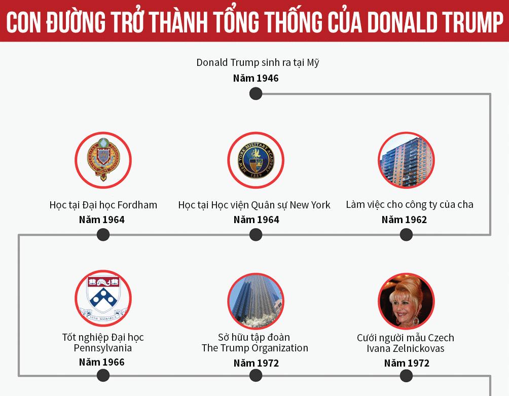 [Đồ họa] Đường đến ghế tổng thống Mỹ của Donald Trump - 1