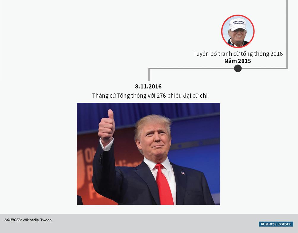 [Đồ họa] Đường đến ghế tổng thống Mỹ của Donald Trump - 6